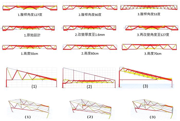 圖3、強固型溫室連接組合開發與模擬分析