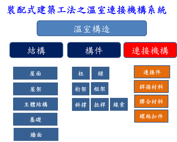 圖6、裝配式工法_溫室連接機構系統架構