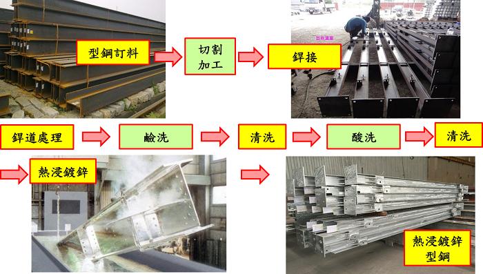 圖1、強固型溫室結構材料之製作流程說明