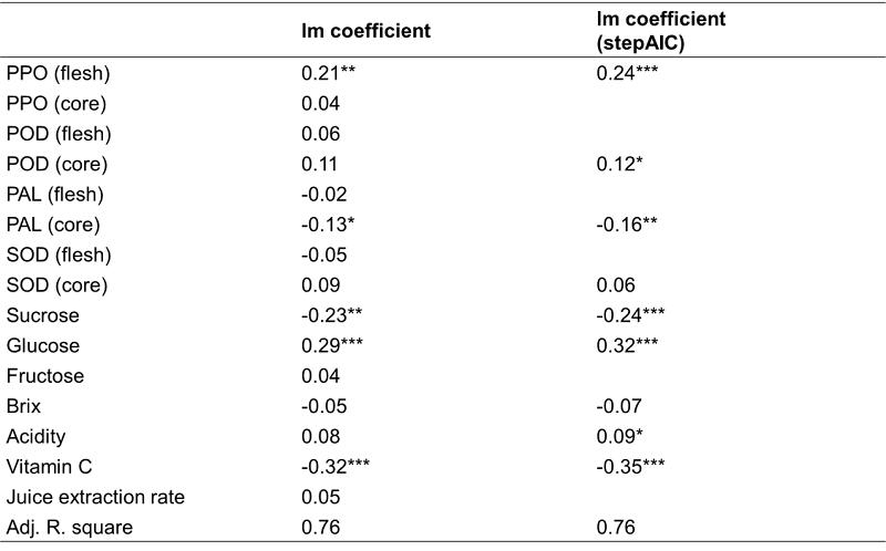 表1、各項鳳梨生理指標與內部褐化程度利用複迴歸模型進行分析之結果。