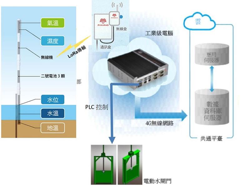 圖1、智慧水田監控管理系統架構圖。