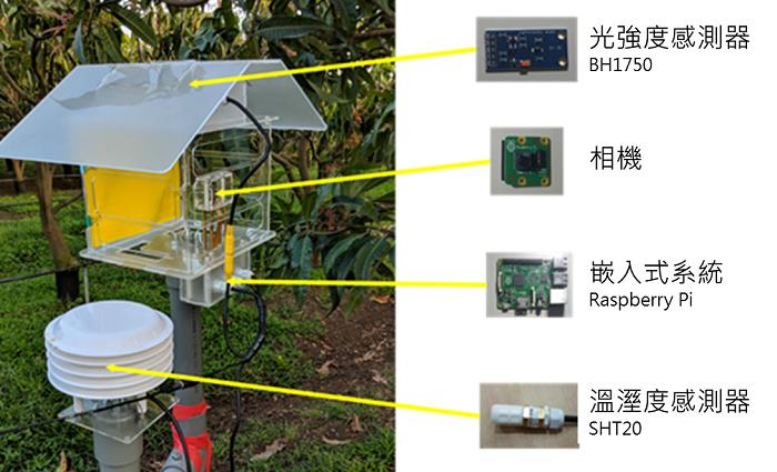 圖2、戶外型感測模組硬體設計。