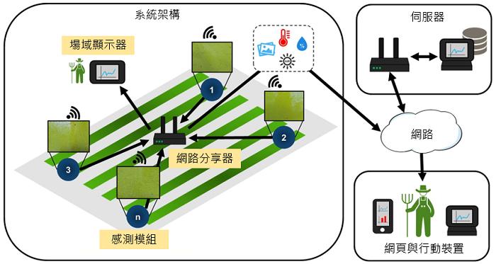 圖3、系統架構示意圖。