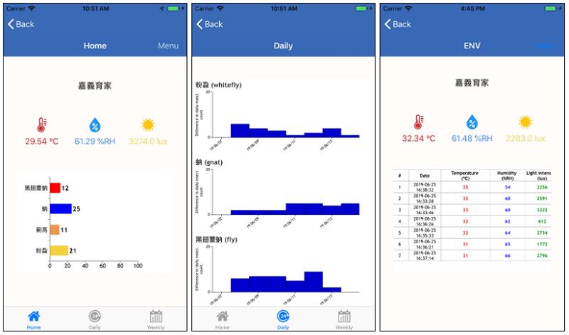 圖5、透過手機APP即時取得場域害蟲及環境資訊。