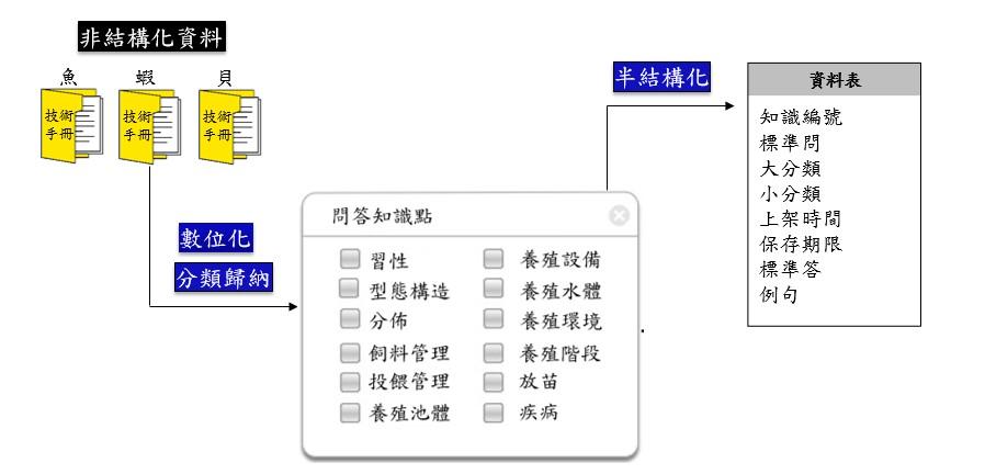 圖1、本資料庫由非結構化至半結構化資料建置流程