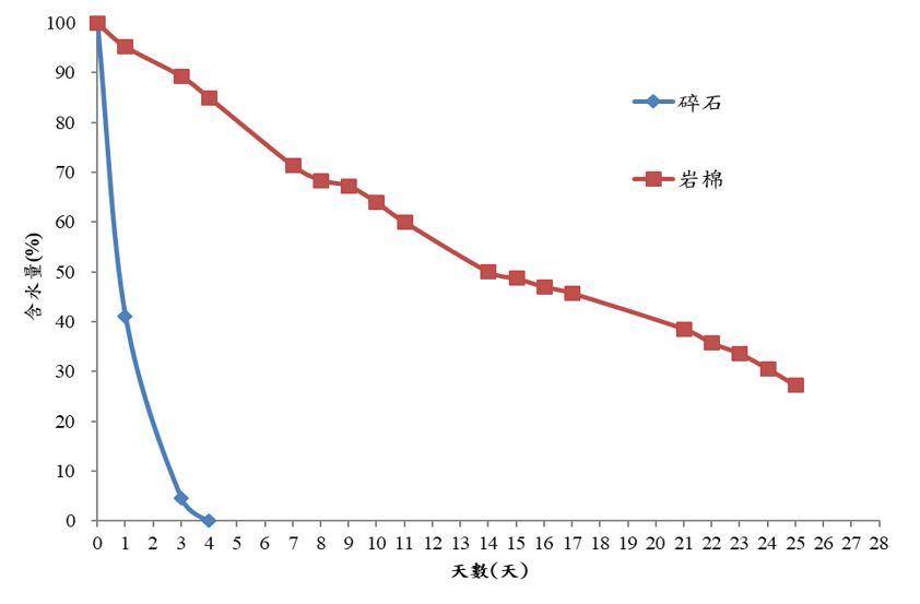 圖一、於溫室內,岩棉可維持50%含水率達10天以上