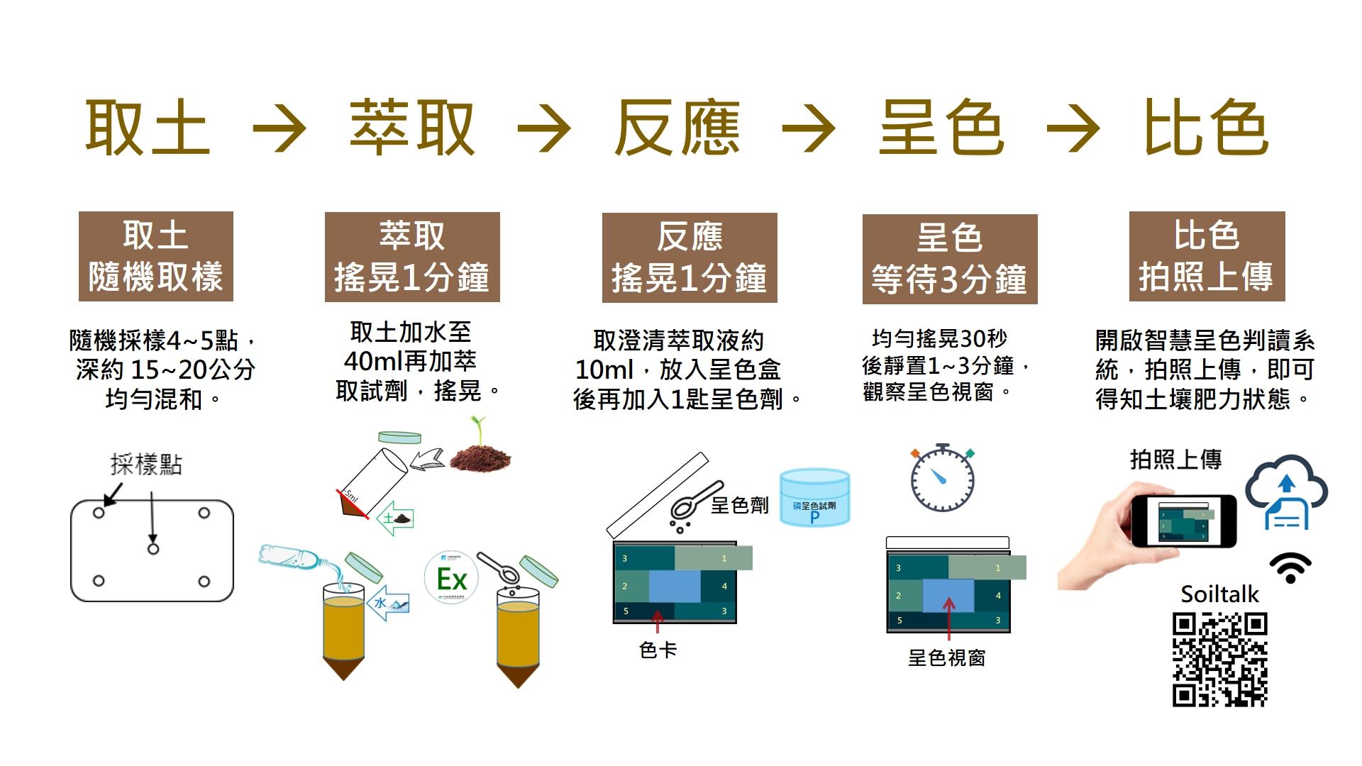 土壤營養源呈色試劑SOP (以磷呈色為例)